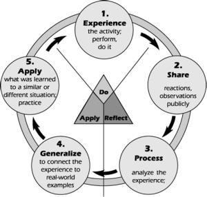 Experiential Learning : GURU TERBAIK (2)